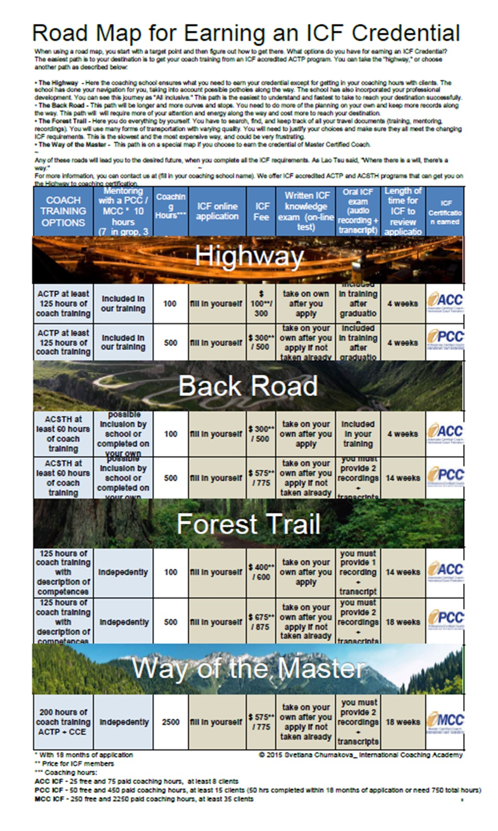 Road Map for Earning an ICF Credential